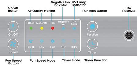 UVC LIGHT INNOVATION